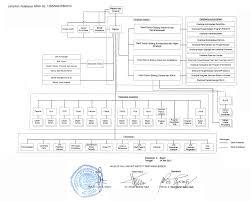 membuat struktur organisasi yang menarik pengesahan struktur organisasi ipb anita s personal blog