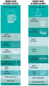 2016 second 100 market share trends nation u0027s restaurant news