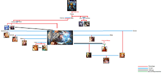 another greek roman gods family tree and lots of side info sorry