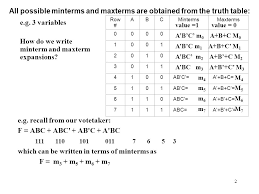 Truth Table Definition 1 Minterm And Maxterm Expressions Definition A Minterm Of N
