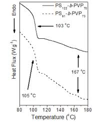 synthesis and applications of polystyrene block poly n vinyl 2