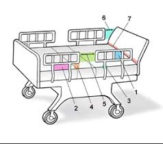 Drawing Of A Bed Search For Fda Guidance Documents U003e Hospital Bed System