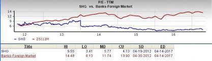 Sho Bmks is shinhan financial a great stock for value investors nasdaq