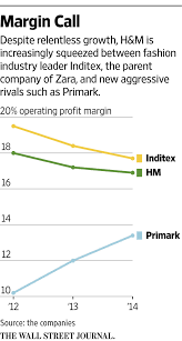 siege inditex h m faces struggle to find its place on the high wsj