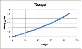 density of table salt sugar solution density chemistry libretexts
