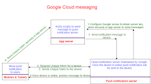 android gcm android cloud messaging push notifications gcm tutorial