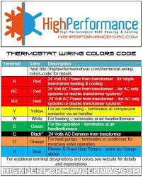 thermostat wiring colors code hvac wire details