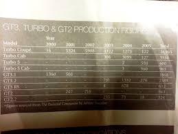 porsche 911 turbo production numbers gt2 production numbers rennlist porsche discussion forums