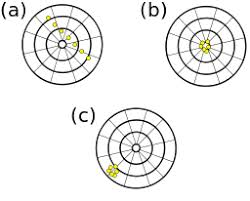 Accuracy Vs Precision Worksheet Answers Accuracy Vs Precision In Chemistry Definitions Comparisons