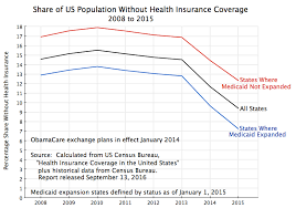 tr ied bureau health insurance coverage is improving especially in states that