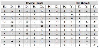 Truth Table Calculator Priority Encoder Types With Real Time Applications