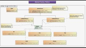 factory design pattern java ee abstract factory design pattern implementation