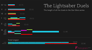 Star Wars Light Saver Infographic The Length Of All Star Wars Lightsaber Duels Mightymega