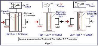 beginner u0027s guide to differential pressure transmitters