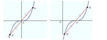 symmetry point symmetry tutorvista com