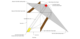 Irregular Hip Roof Framing Roof Framing Geometry Hip Rafter Edge Bevel And Backing Angle