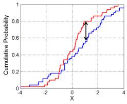 kolmogorov u2013smirnov test wikipedia