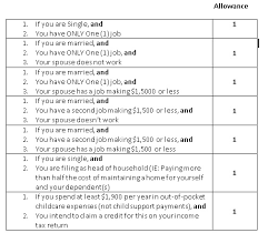 W4 Worksheet Your Paycheck Payroll Taxes And Employment Laws Can Cost You