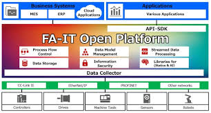 mitsubishi electric automation electric u003e introduced the fa it open platform for factory