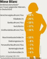 Wohnzimmer Gender Potenzial Leben März 2015