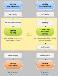 android service exle android service exle java tutorial network
