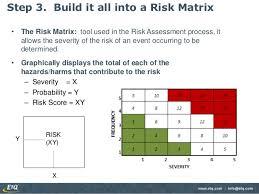 risk assessment creating a risk matrix