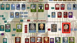 greek mythology family tree youtube