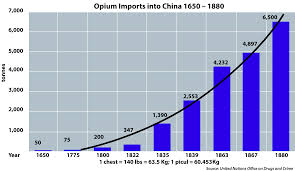 wiki 4 global changes from growing transport to smart history of opium in china wikipedia