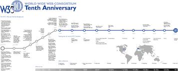 history of the web u2013 world wide web foundation