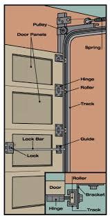 Garage Door Covers Style Your Garage Anatomy Of A Garage Door Angie U0027s List