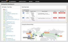 Symantec Service Desk Help Desk Integration With Network Management Tool Solarwinds