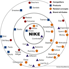 nike map a brand association map from commentary about nike