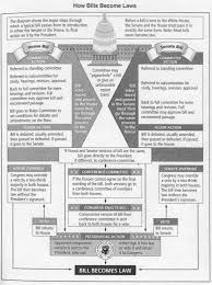 Citizenship In The Community Merit Badge Worksheet How A Bill Becomes A Law Worksheet Google Search Government