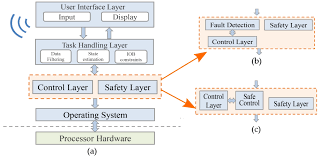 processes free full text embedded control in wearable medical