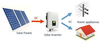 layout non grid how solar power works on grid off grid and hybrid clean energy
