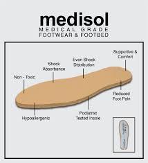 Foot Pain Map Medifeet Medical Health Shoe Solutions Home Facebook
