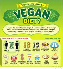 benefits of vegan diet for diabetics vegan diet plan