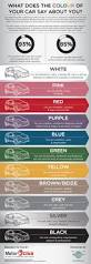 what does the colour of your car say about you infographics