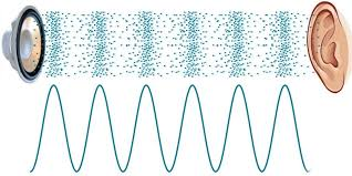 how do sound waves travel images Is there sound in space science abc jpg
