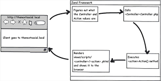 zf2 set layout variable from controller framework from scratch
