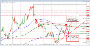 Massachusetts On A Map Forex Technical Analysis Gbpusd Moves Away From 100 Day Ma