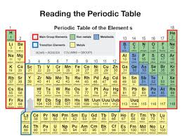 Periodic Table Changes Periodic Table Changes In The Periodic Table Of Elements