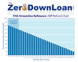 mortgage insurance refund chart