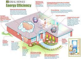 energy efficient home plans house plan best energy efficient home design plans images