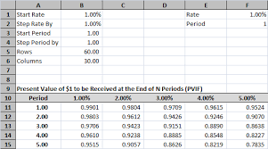 Ordinary Annuity Table Time Value Of Money Tables In Excel Tvmcalcs Com