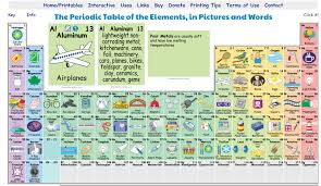 Al On Periodic Table Free Technology For Teachers The Periodic Table In Pictures And Words