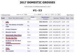 2017 top 705 put horror dominating box office in 2017 5 of top 10 highest grossing