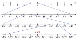 was sind dezimalbrüche ᐅ mathematik klasse 5 6 dezimalbrüche ordnen kapiert de