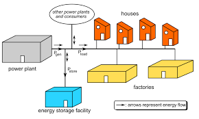 grid energy storage wikipedia