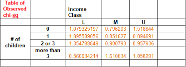 Chi Square Test Table How To Use A Chi Squared Calculator To Analyze Multiple Variables